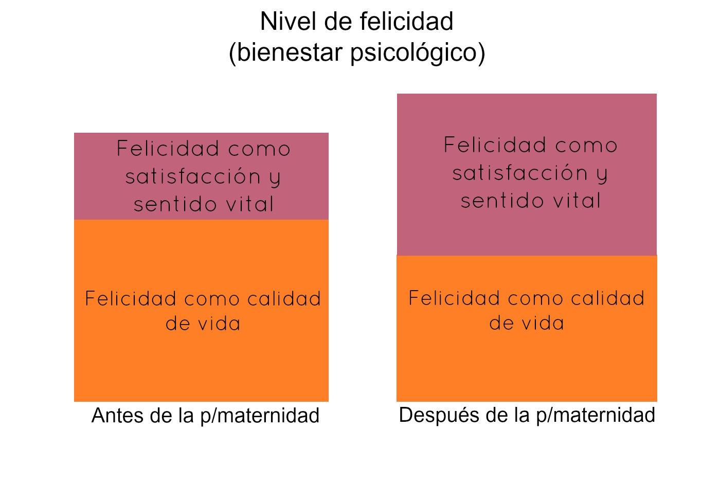 Felicidad antes después maternidad calidad de vida
